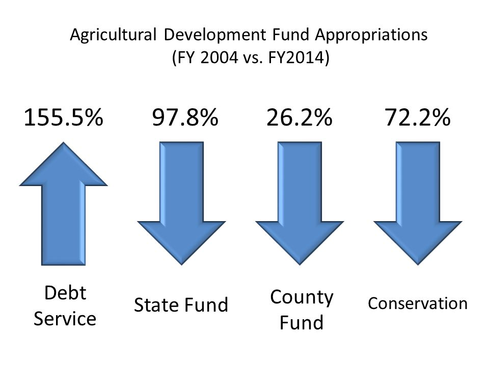 Agricultural Development Fund Appropriations (FY 2004 vs.