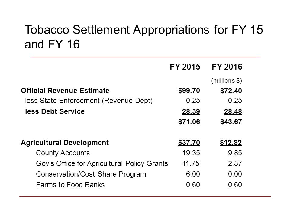 Tobacco Settlement Appropriations for FY 15 and FY 16 FY 2015FY 2016 (millions $) $72.40 Official Revenue Estimate$99.70 Agricultural Development$37.70$12.82 less State Enforcement (Revenue Dept)0.250.250.250.25 less Debt Service28.3928.48 $71.06$43.67 County Accounts19.359.859.85 Gov's Office for Agricultural Policy Grants11.752.372.37 Conservation/Cost Share Program6.006.000.000.00 Farms to Food Banks0.600.600.600.60