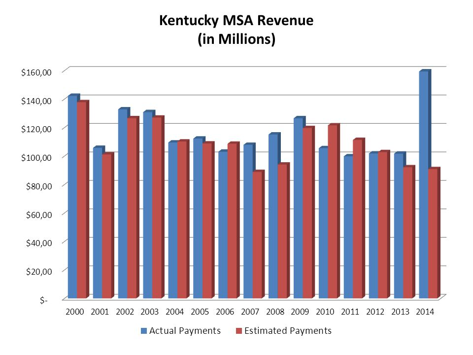 Kentucky MSA Revenue (in Millions)