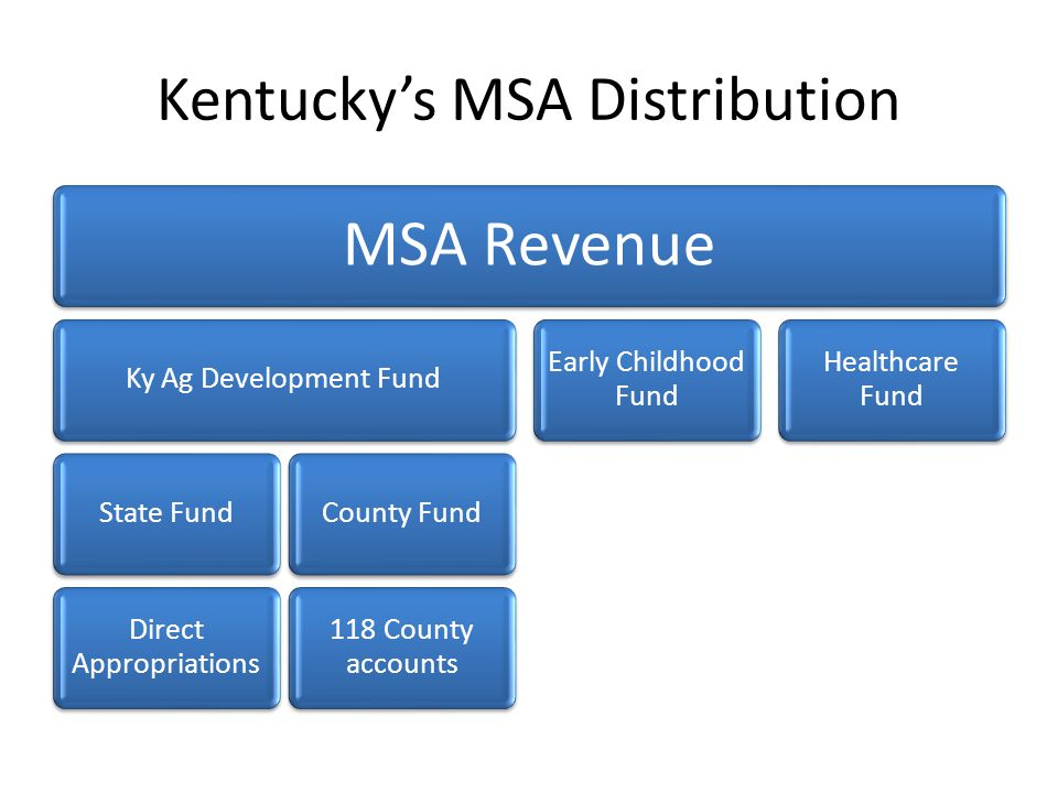 Kentucky's MSA Distribution MSA Revenue Ky Ag Development FundState Fund Direct Appropriations County Fund 118 County accounts Early Childhood Fund Healthcare Fund