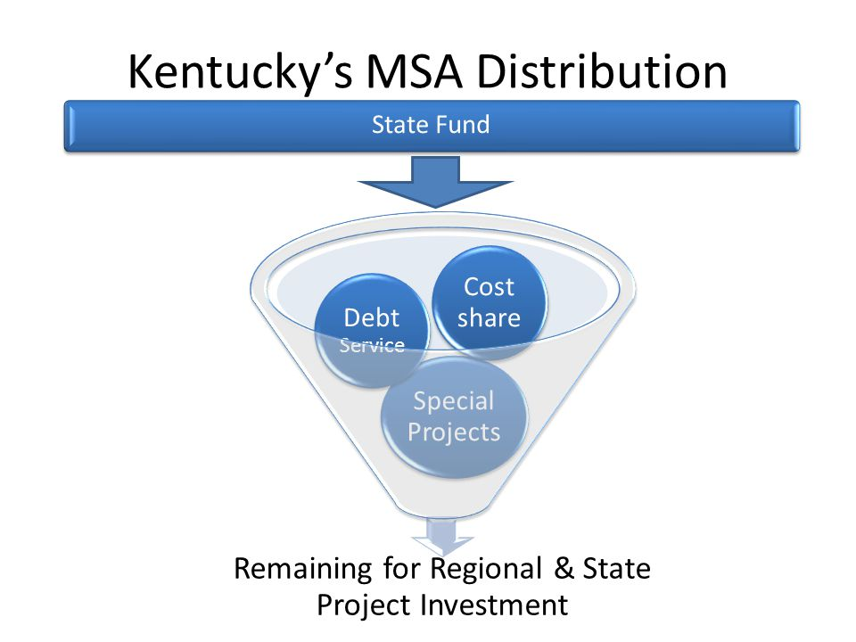 Kentucky's MSA Distribution State Fund Remaining for Regional & State Project Investment Special Projects Debt Service Cost share