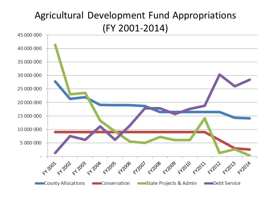 Agricultural Development Fund Appropriations (FY 2001-2014)