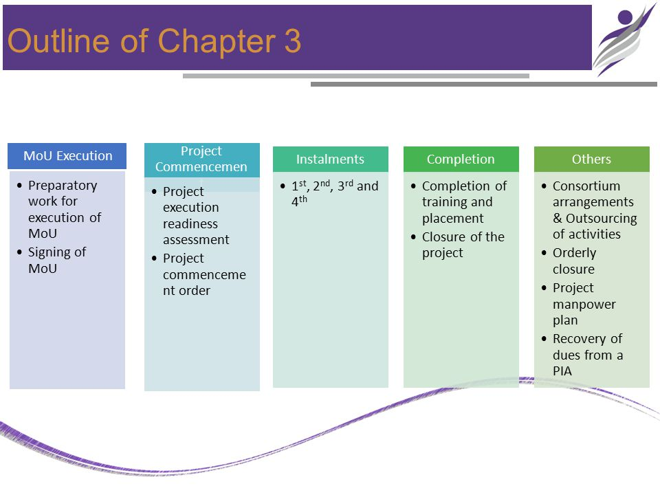 Outline of Chapter 3 MoU Execution Preparatory work for execution of MoU Signing of MoU Project Commencemen t Project execution readiness assessment Project commenceme nt order Instalments 1 st, 2 nd, 3 rd and 4 th Completion Completion of training and placement Closure of the project Others Consortium arrangements & Outsourcing of activities Orderly closure Project manpower plan Recovery of dues from a PIA