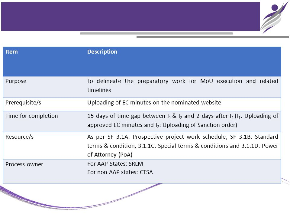 ItemDescription Purpose To delineate the preparatory work for MoU execution and related timelines Prerequisite/sUploading of EC minutes on the nominat