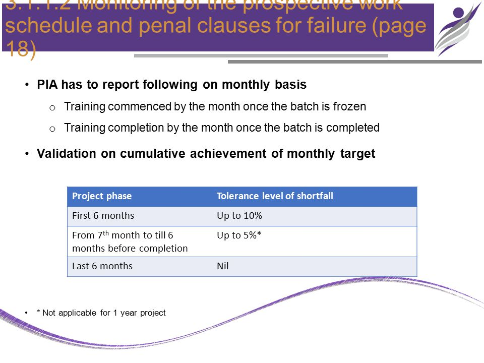 3.1.1.2 Monitoring of the prospective work schedule and penal clauses for failure (page 18) PIA has to report following on monthly basis o Training commenced by the month once the batch is frozen o Training completion by the month once the batch is completed Validation on cumulative achievement of monthly target * Not applicable for 1 year project Project phaseTolerance level of shortfall First 6 monthsUp to 10% From 7 th month to till 6 months before completion Up to 5%* Last 6 monthsNil
