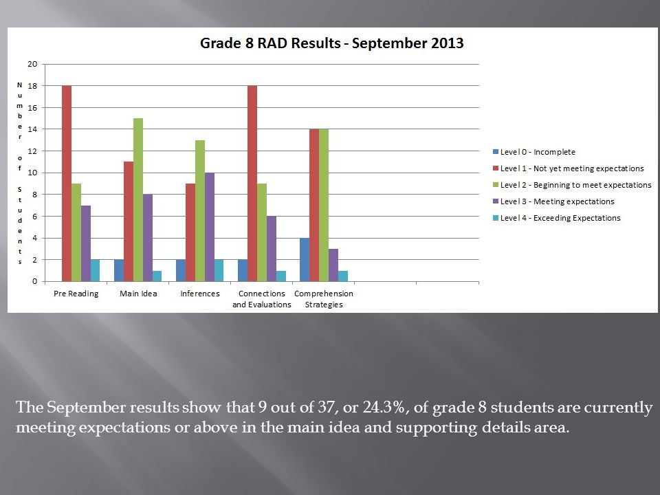 The September results show that 9 out of 37, or 24.3%, of grade 8 students are currently meeting expectations or above in the main idea and supporting details area.