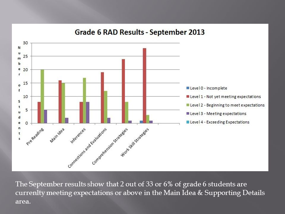 The Spring results show that 1 out of 31 or 3.2% of grade 6 students are currenlty meeting expectations or above in the Main Idea & Supporting Details area.