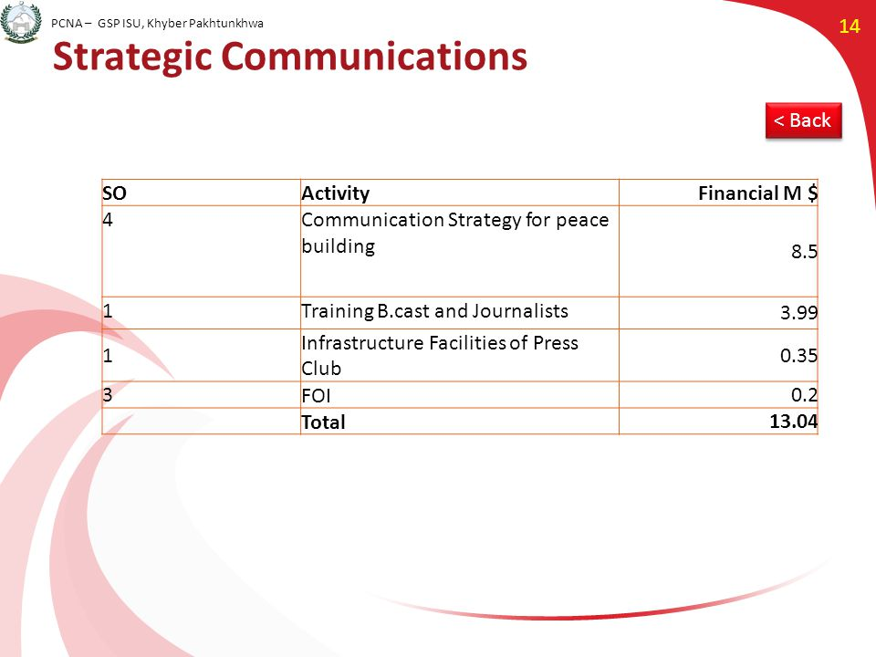 PCNA – GSP ISU, Khyber Pakhtunkhwa 14 Strategic Communications SOActivityFinancial M $ 4Communication Strategy for peace building 8.5 1Training B.cast and Journalists 3.99 1 Infrastructure Facilities of Press Club 0.35 3FOI0.2 Total13.04 < Back