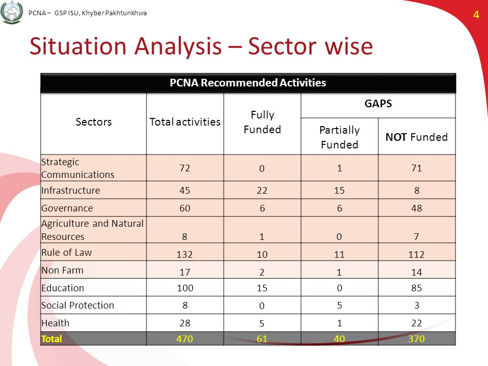 PCNA – GSP ISU, Khyber Pakhtunkhwa 4 Situation Analysis – Sector wise SectorsTotal activities Fully Funded GAPS Partially Funded NOT Funded Strategic Communications 72 0 171 Infrastructure45 22 158 Governance606648 Agriculture and Natural Resources8107 Rule of Law 1321011112 Non Farm 172114 Education100 15 085 Social Protection8 0 53 Health28 5 122 Total 4706140370 PCNA Recommended Activities