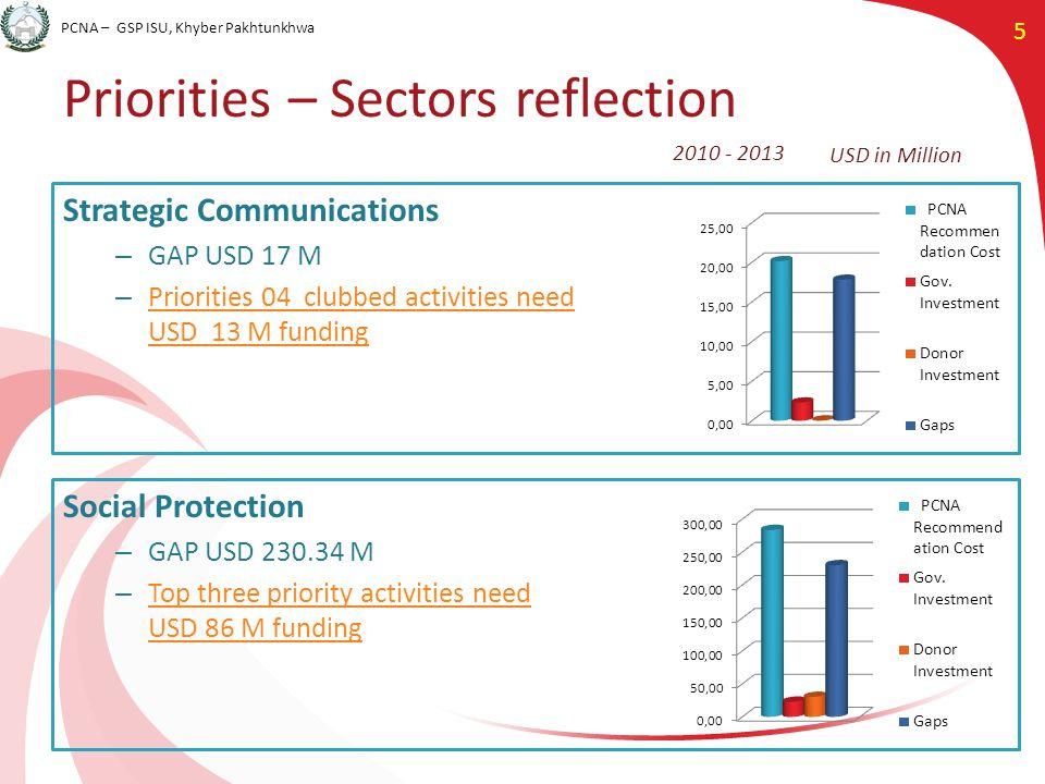 PCNA – GSP ISU, Khyber Pakhtunkhwa 5 Priorities – Sectors reflection Strategic Communications – GAP USD 17 M – Priorities 04 clubbed activities need U