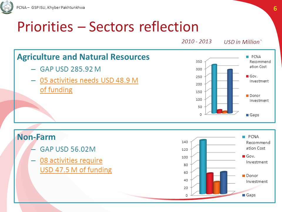 PCNA – GSP ISU, Khyber Pakhtunkhwa 6 Priorities – Sectors reflection Non-Farm – GAP USD 56.02M – 08 activities require USD 47.5 M of funding 08 activities require USD 47.5 M of funding USD in Million` 2010 - 2013 Agriculture and Natural Resources – GAP USD 285.92 M – 05 activities needs USD 48.9 M of funding 05 activities needs USD 48.9 M of funding