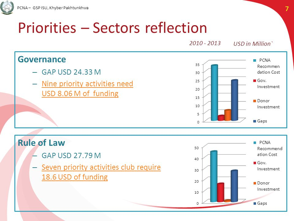 PCNA – GSP ISU, Khyber Pakhtunkhwa 7 Priorities – Sectors reflection Governance – GAP USD 24.33 M – Nine priority activities need USD 8.06 M of funding Nine priority activities need USD 8.06 M of funding Rule of Law – GAP USD 27.79 M – Seven priority activities club require 18.6 USD of funding Seven priority activities club require 18.6 USD of funding USD in Million` 2010 - 2013