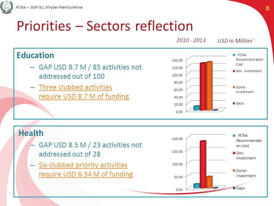 PCNA – GSP ISU, Khyber Pakhtunkhwa 8 Priorities – Sectors reflection Education – GAP USD 8.7 M / 85 activities not addressed out of 100 – Three clubbed activities require USD 8.7 M of funding Three clubbed activities require USD 8.7 M of funding Health – GAP USD 8.5 M / 23 activities not addressed out of 28 – Six clubbed priority activities require USD 6.34 M of funding Six clubbed priority activities require USD 6.34 M of funding USD in Million` 2010 - 2013