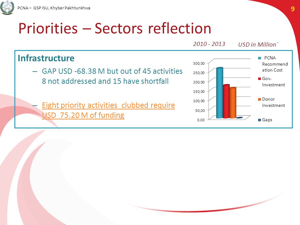 PCNA – GSP ISU, Khyber Pakhtunkhwa 9 Priorities – Sectors reflection USD in Million` 2010 - 2013 Infrastructure – GAP USD -68.38 M but out of 45 activities 8 not addressed and 15 have shortfall – Eight priority activities clubbed require USD 75.20 M of funding Eight priority activities clubbed require USD 75.20 M of funding