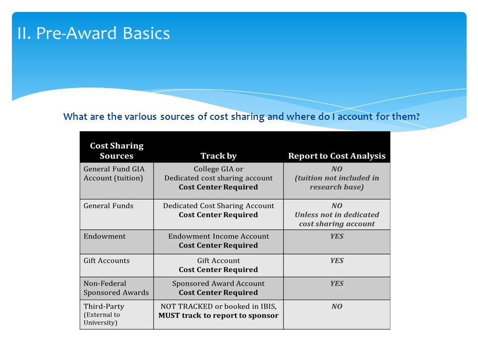 What are the various sources of cost sharing and where do I account for them II. Pre-Award Basics