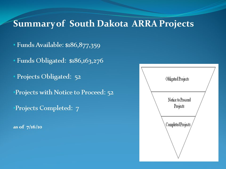 Summary of South Dakota ARRA Projects Funds Available: $186,877,359 Funds Obligated: $186,163,276 Projects Obligated: 52 Projects with Notice to Proceed: 52 Projects Completed: 7 as of 7/16/10