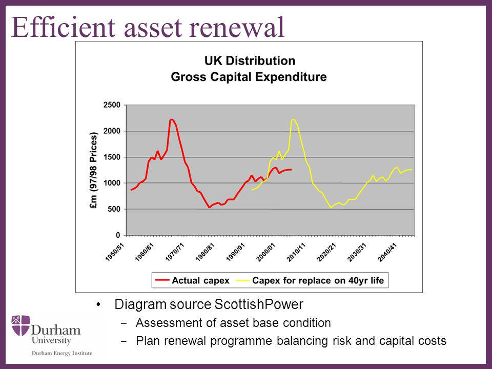 ∂ Efficient asset renewal Diagram source ScottishPower ‒ Assessment of asset base condition ‒ Plan renewal programme balancing risk and capital costs
