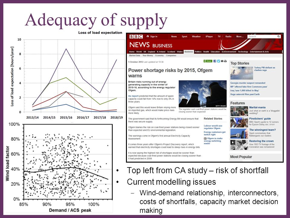 ∂ Adequacy of supply Top left from CA study – risk of shortfall Current modelling issues ‒ Wind-demand relationship, interconnectors, costs of shortfalls, capacity market decision making