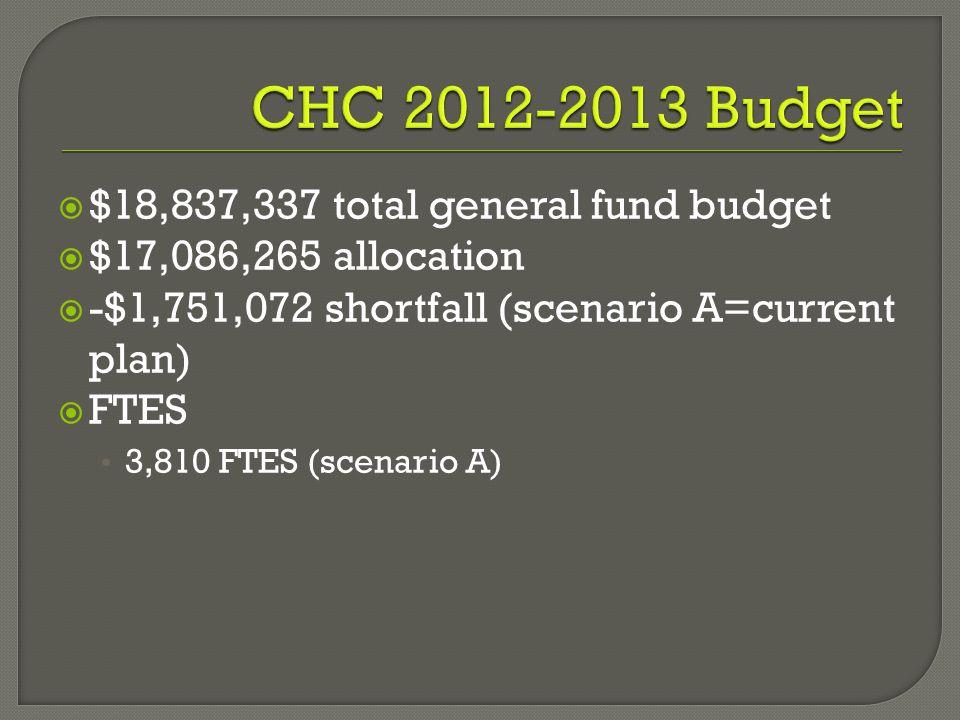  $18,837,337 total general fund budget  $17,086,265 allocation  -$1,751,072 shortfall (scenario A=current plan)  FTES 3,810 FTES (scenario A)