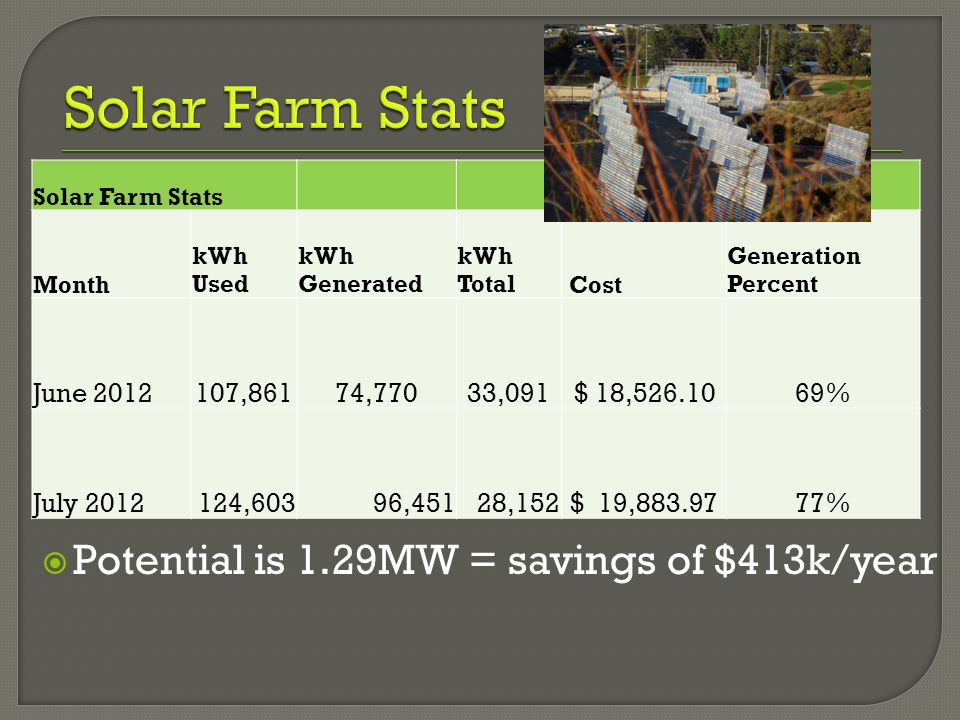  Potential is 1.29MW = savings of $413k/year Solar Farm Stats Month kWh Used kWh Generated kWh Total Cost Generation Percent June 2012107,86174,77033,091$ 18,526.1069% July 2012124,60396,45128,152 $ 19,883.9777%