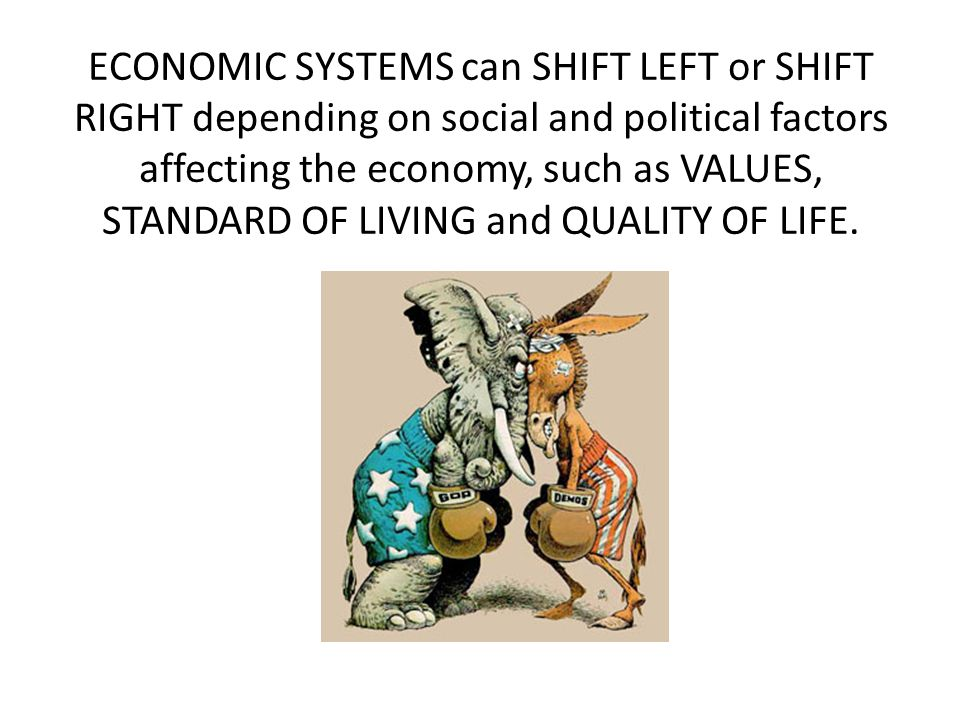 ECONOMIC SYSTEMS can SHIFT LEFT or SHIFT RIGHT depending on social and political factors affecting the economy, such as VALUES, STANDARD OF LIVING and