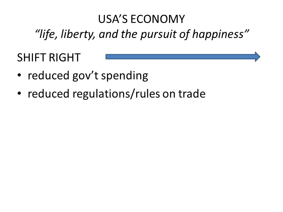 "SHIFT RIGHT reduced gov't spending reduced regulations/rules on trade USA'S ECONOMY ""life, liberty, and the pursuit of happiness"""