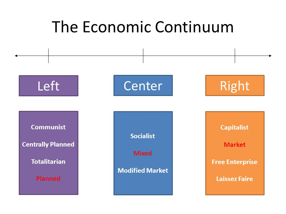 The Economic Continuum Left Center Right Communist Centrally Planned Totalitarian Planned Socialist Mixed Modified Market Capitalist Market Free Enter