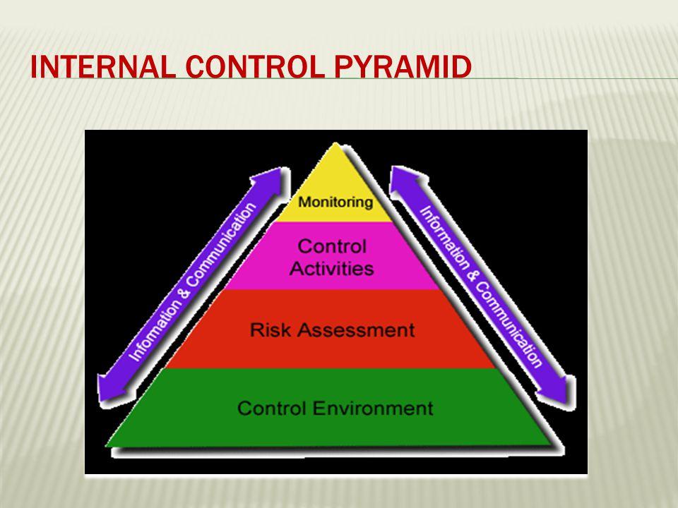 INTERNAL CONTROL PYRAMID