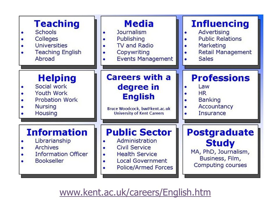 www.kent.ac.uk/careers/English.htm
