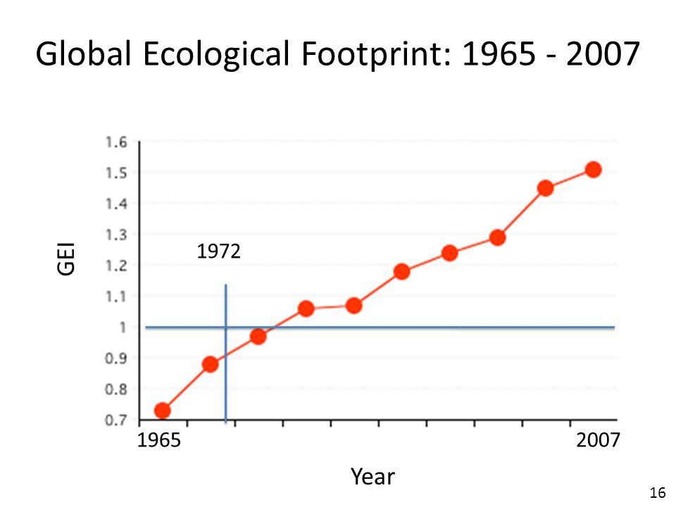 16 Global Ecological Footprint: 1965 - 2007 Year 19652007 GEI 1972