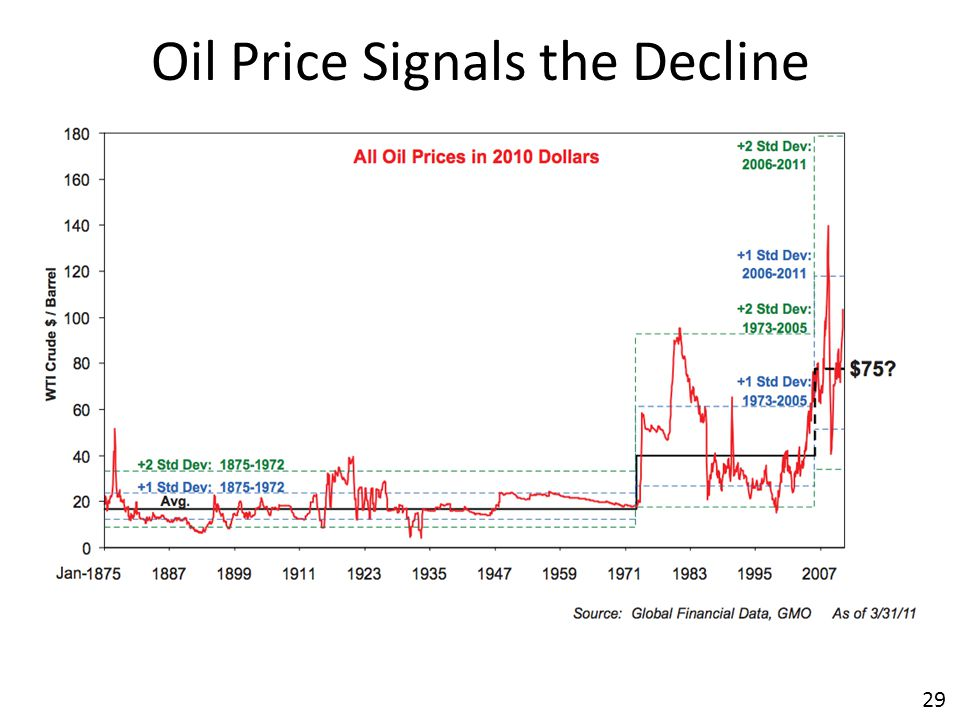 29 Oil Price Signals the Decline