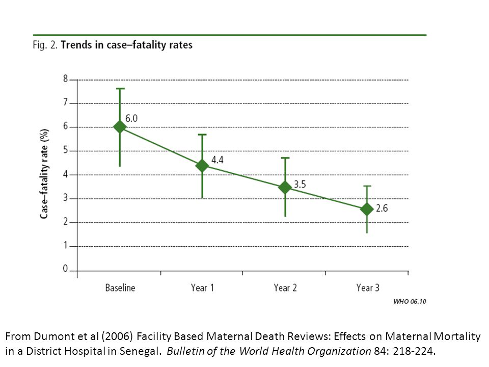 From Dumont et al (2006) Facility Based Maternal Death Reviews: Effects on Maternal Mortality in a District Hospital in Senegal.