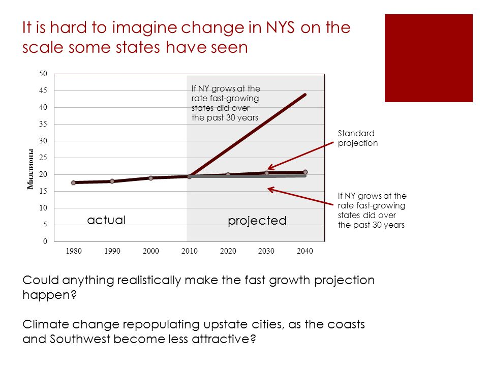 It is hard to imagine change in NYS on the scale some states have seen Could anything realistically make the fast growth projection happen? Climate ch