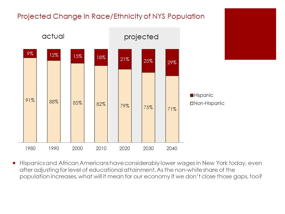 Projected Change in Race/Ethnicity of NYS Population projected actual  Hispanics and African Americans have considerably lower wages in New York toda