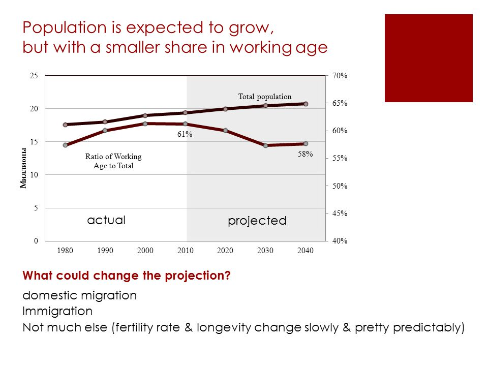 Population is expected to grow, but with a smaller share in working age What could change the projection? domestic migration Immigration Not much else