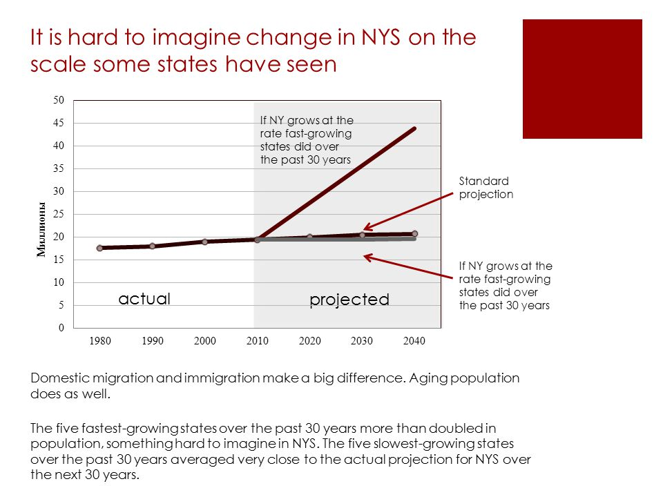 It is hard to imagine change in NYS on the scale some states have seen Domestic migration and immigration make a big difference. Aging population does