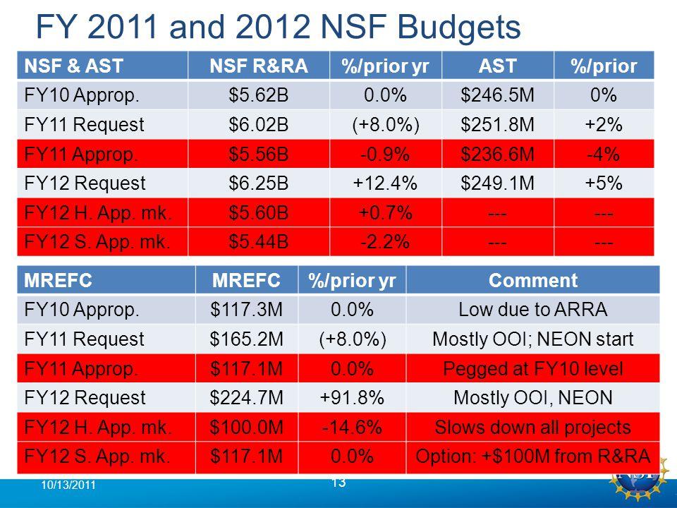 FY 2011 and 2012 NSF Budgets 13 10/13/2011 NSF & ASTNSF R&RA%/prior yrAST%/prior FY10 Approp.$5.62B0.0%$246.5M0% FY11 Request$6.02B(+8.0%)$251.8M+2% FY11 Approp.$5.56B-0.9%$236.6M-4% FY12 Request$6.25B+12.4%$249.1M+5% FY12 H.