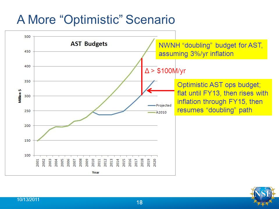 A More Optimistic Scenario 10/13/2011 18 NWNH doubling budget for AST, assuming 3%/yr inflation Optimistic AST ops budget; flat until FY13, then rises with inflation through FY15, then resumes doubling path Δ > $100M/yr