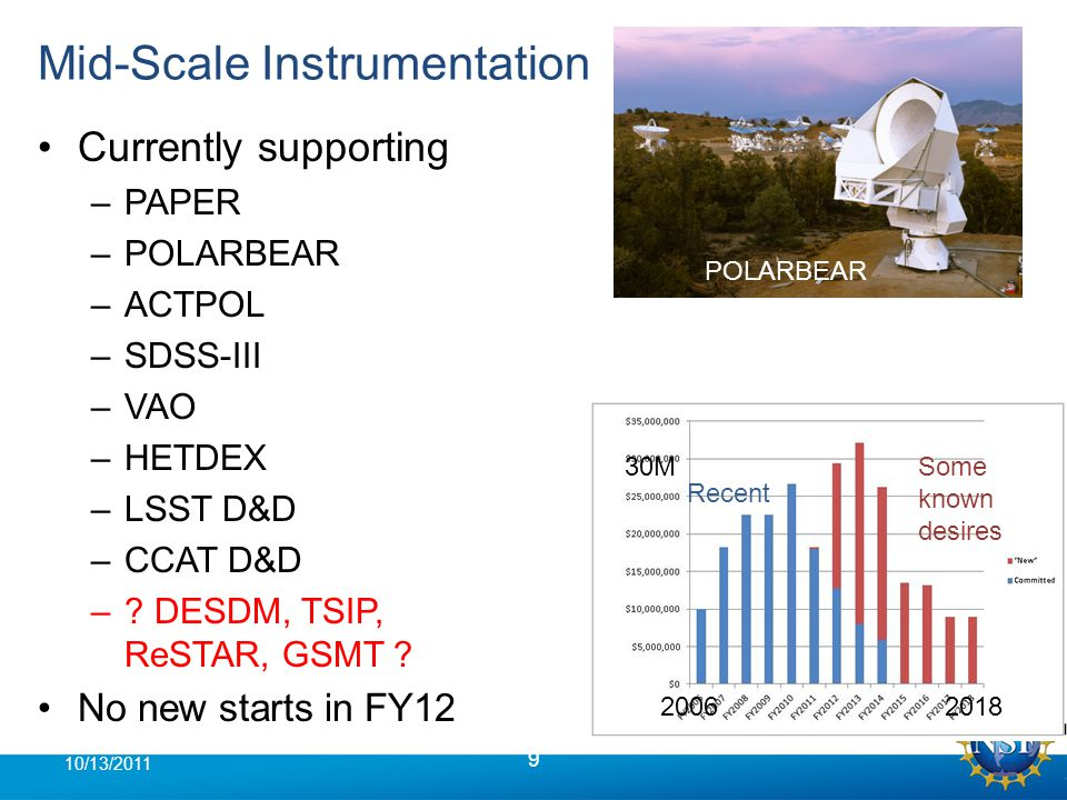 NWNH Actions—Large Programs 20 10/13/2011 Continuing LSST D&D funding, aiming for possibility of MREFC start in FY 2014 or later –Increased D&D and required operations funding both will require significant funding reallocation –See separate NSF/DOE presentation Mid-Scale Innovations Program –No visible budget wedge in AST, discussions ongoing about more general MPS program GSMT selection solicitation under consideration –Would have stringent conditions: No MREFC funding possible before 2020, no ops funding before 2023 ACTA: No wedge, possible proposal opportunity if Mid- Scale program is initiated