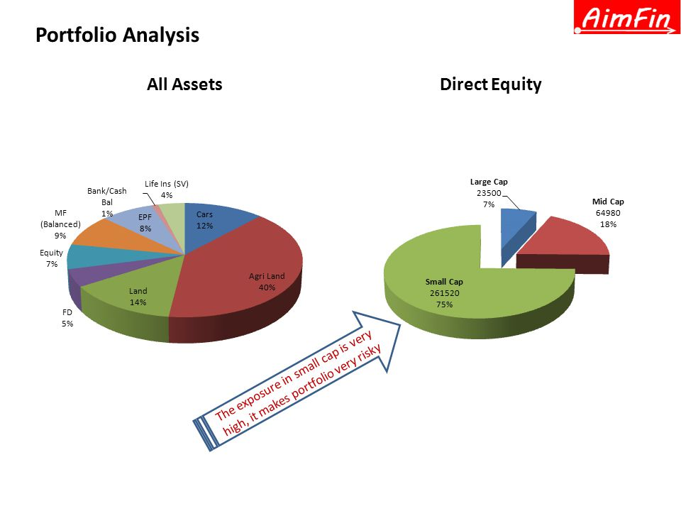 All AssetsDirect Equity Portfolio Analysis The exposure in small cap is very high, it makes portfolio very risky