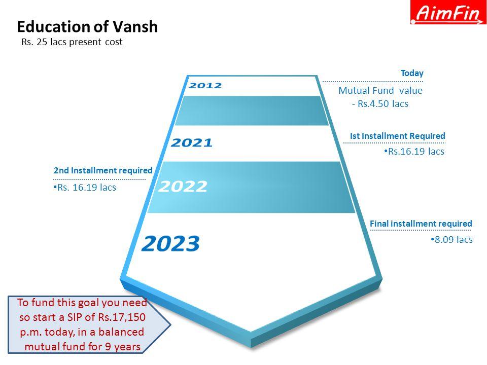 Education of Vansh Rs.