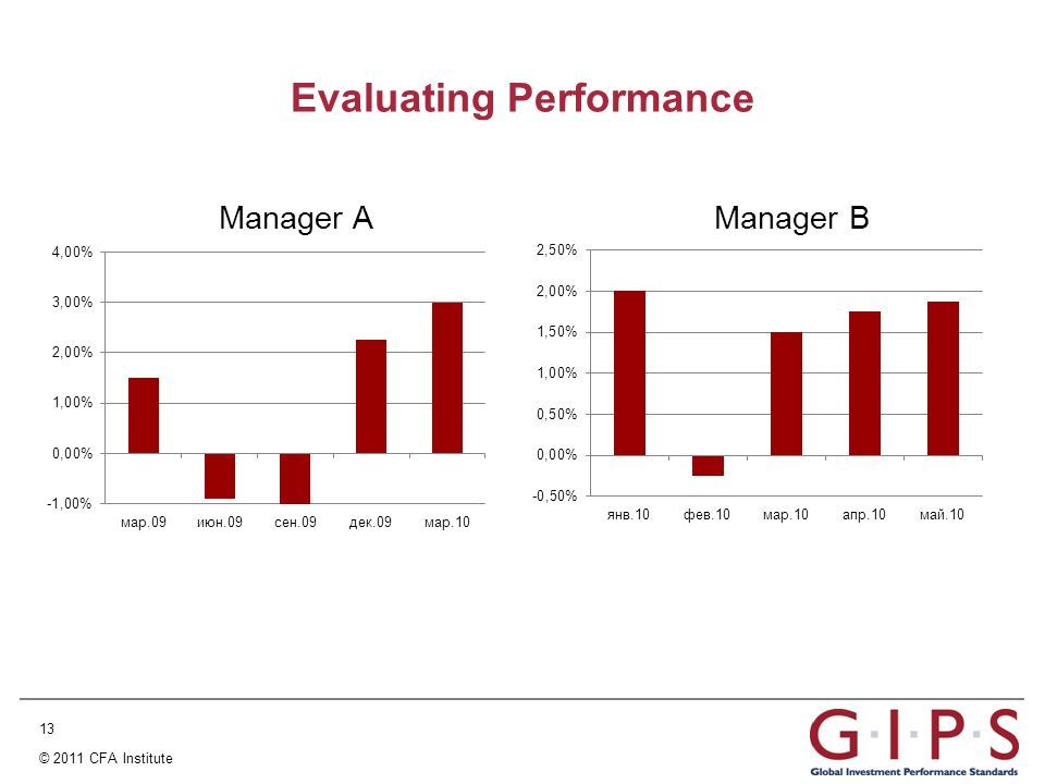 13 © 2011 CFA Institute Evaluating Performance Manager AManager B