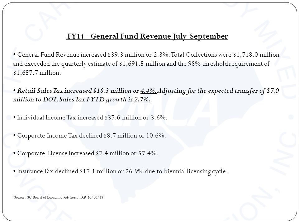 FY14 - General Fund Revenue July-September General Fund Revenue increased $39.3 million or 2.3%.