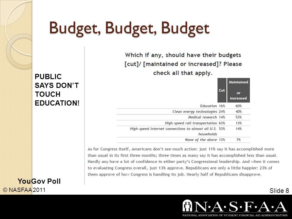 Budget, Budget, Budget Slide 8 © NASFAA 2011 PUBLIC SAYS DON'T TOUCH EDUCATION! YouGov Poll