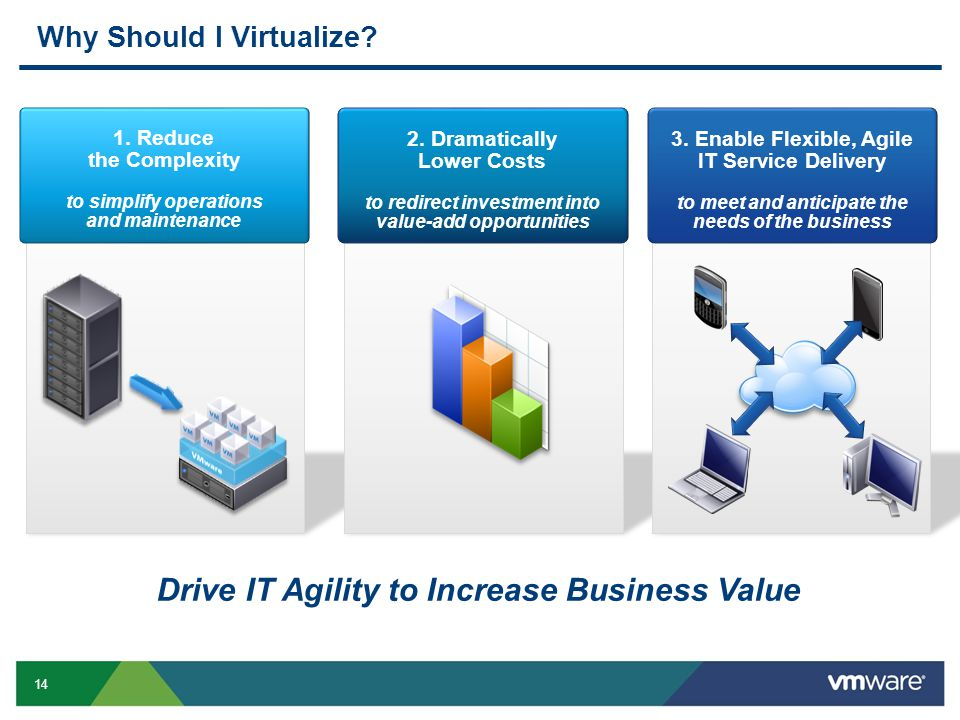 14 Drive IT Agility to Increase Business Value Why Should I Virtualize? 1. Reduce the Complexity to simplify operations and maintenance 2. Dramaticall