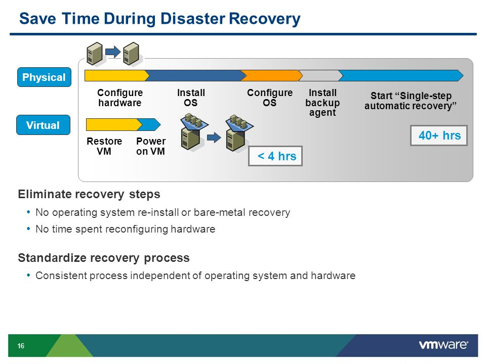 16 Save Time During Disaster Recovery Eliminate recovery steps No operating system re-install or bare-metal recovery No time spent reconfiguring hardw
