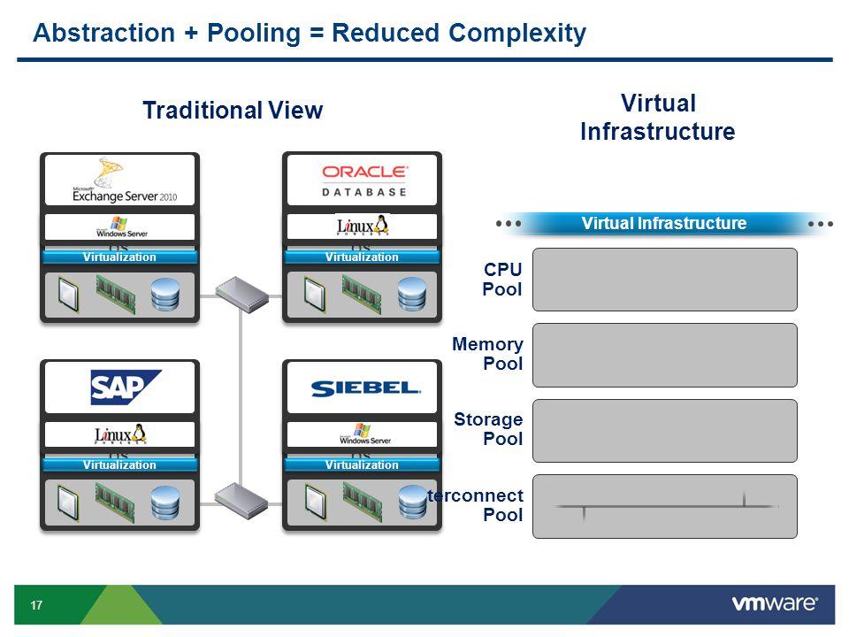 17 OS Exchange Operating System Virtualization OS SAP ERP Operating System Virtualization OS File/Print Operating System Virtualization OS Oracle CRM