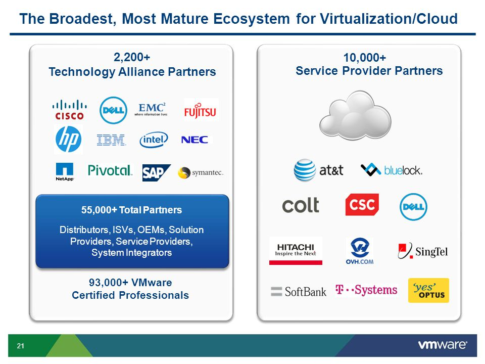 21 The Broadest, Most Mature Ecosystem for Virtualization/Cloud 10,000+ Service Provider Partners 2,200+ Technology Alliance Partners 55,000+ Total Pa