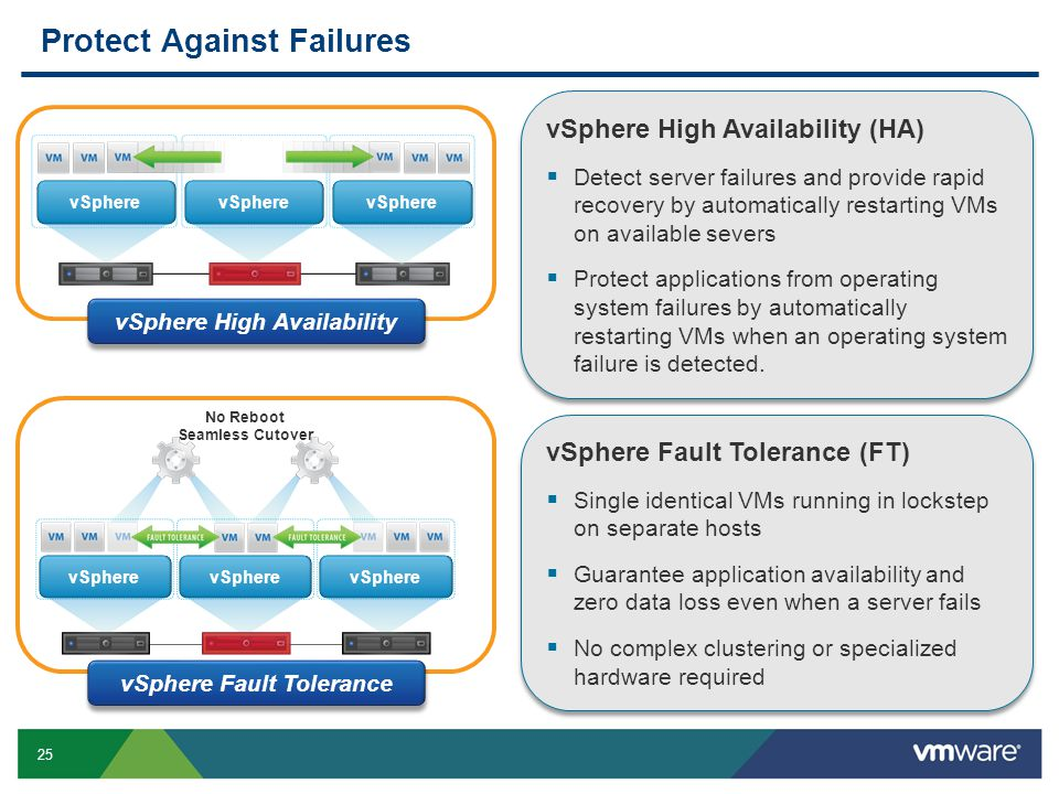25 Protect Against Failures vSphere No Reboot Seamless Cutover vSphere vSphere Fault Tolerance (FT)  Single identical VMs running in lockstep on sepa