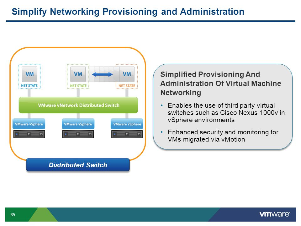 35 Distributed Switch Simplified Provisioning And Administration Of Virtual Machine Networking Enables the use of third party virtual switches such as